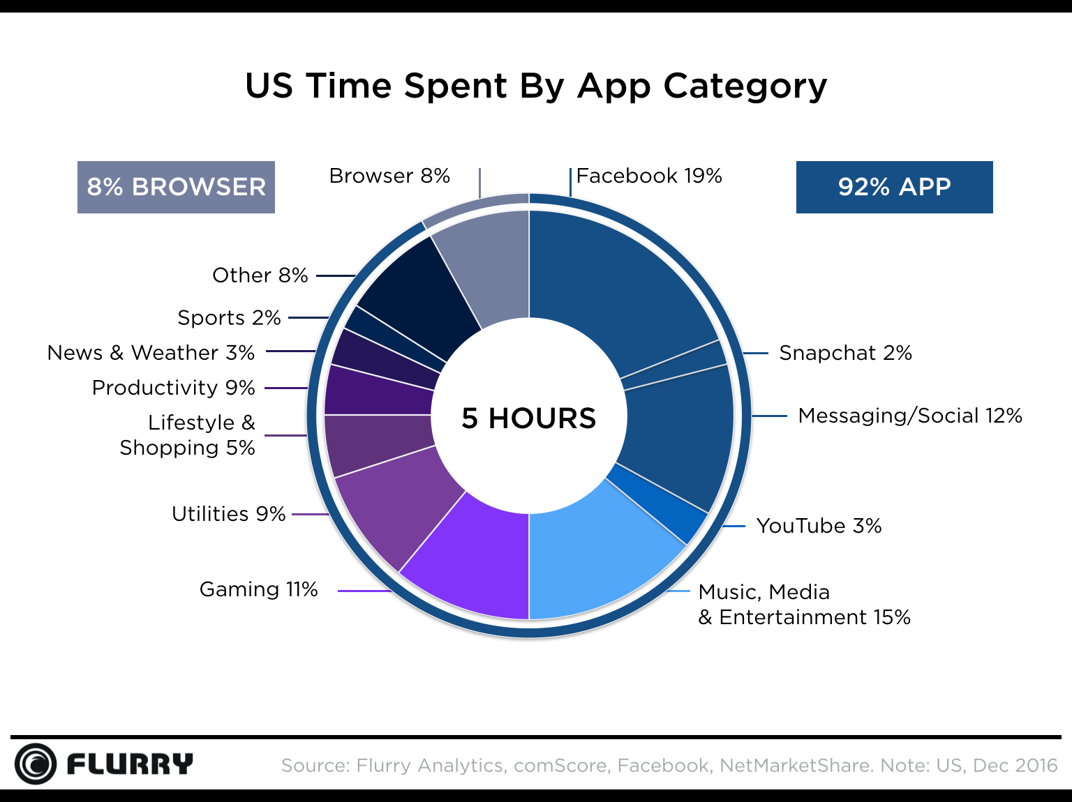 Chart about US time spent by app category